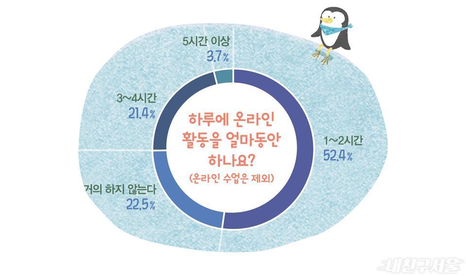 하루에 온라인 활동을 얼마동안 하나요? (온라인 수업은 제외)
